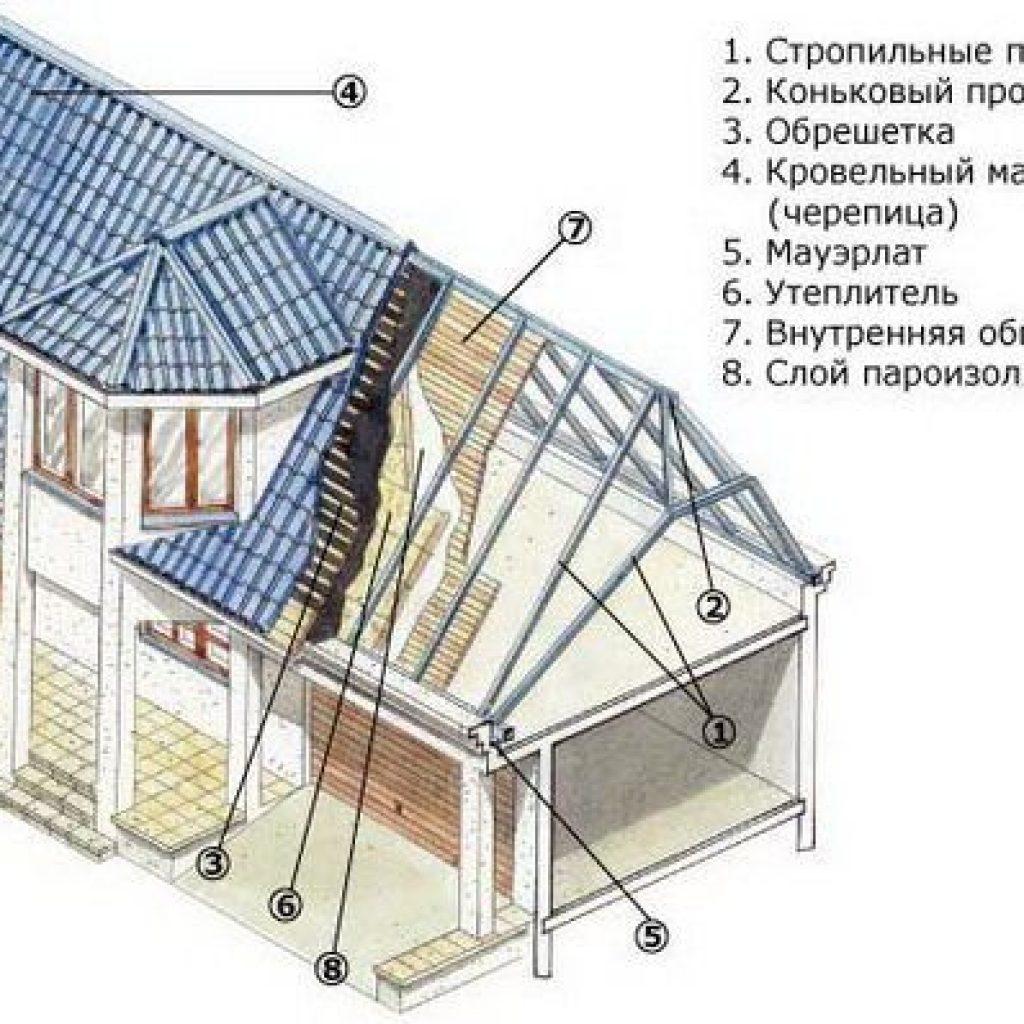 Стропильная система полувальмовой крыши схема фото