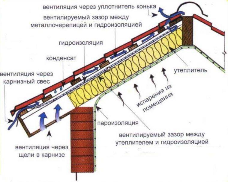 Схема устройства пароизоляции кровли из металлочерепицы