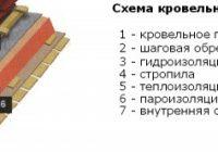 Применение профилированного покрытия