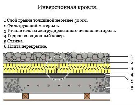 плоская крыша - инверсионная кровля