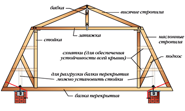ломаная крыша стропильная конструкция