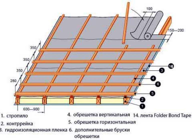 шаг обрешетки под металлопрофиль