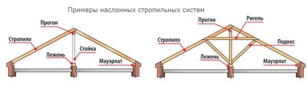 пример наслонных стропильных систем