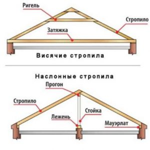 Типы двускатной крыши