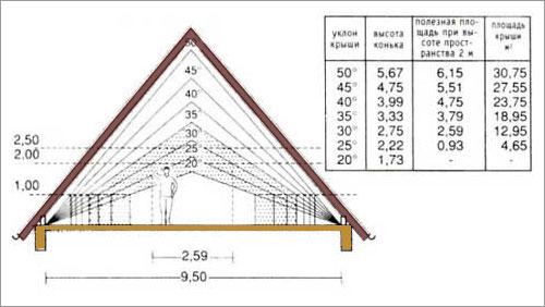 угол наклона двускатной крыши