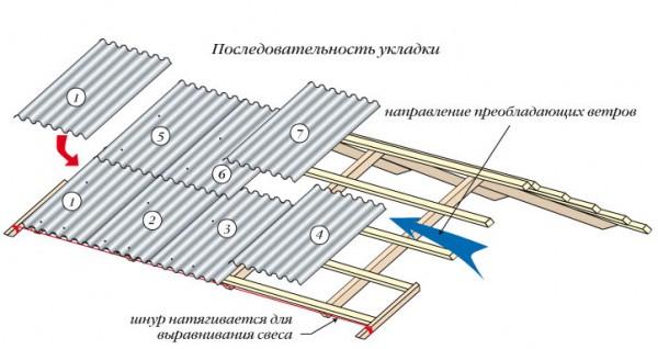 Укладка шифера на крышу