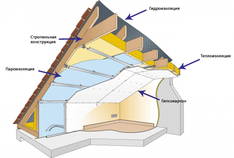 гидроизоляция мансардной крыши схема