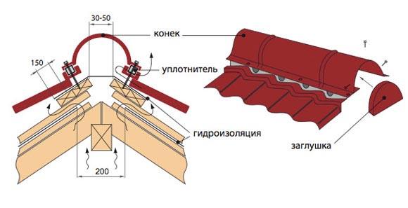 Схема установки конькового профиля