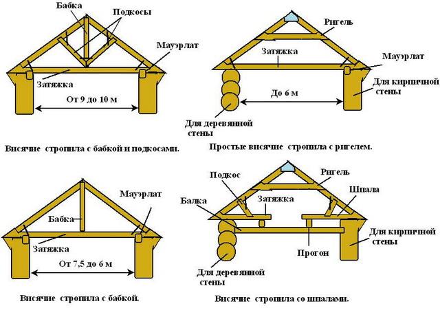 Виды стропильной системы двускатных крыш