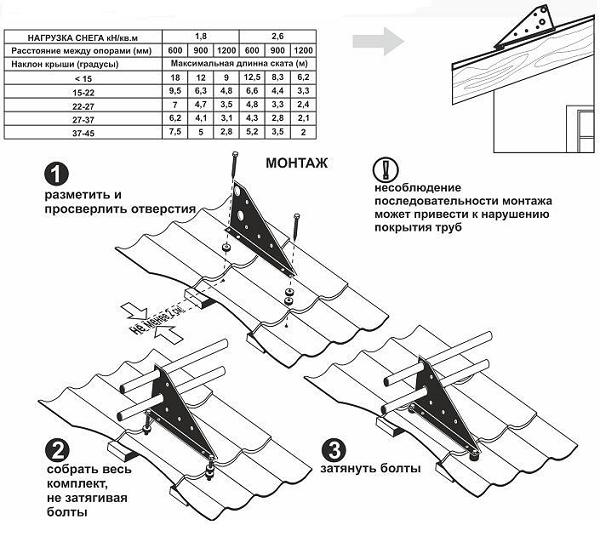 Снегозадержатели на крышу - схема монтажа