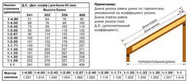 Как рассчитать уклон односкатной крыши