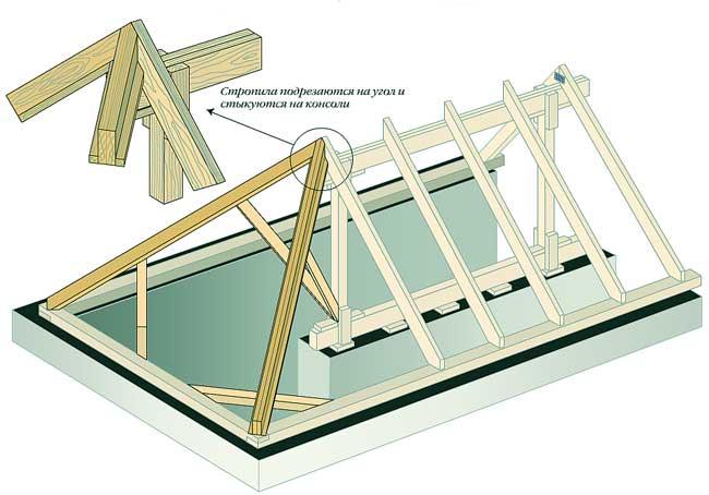 Схема крепления стропил вальмовой крыши