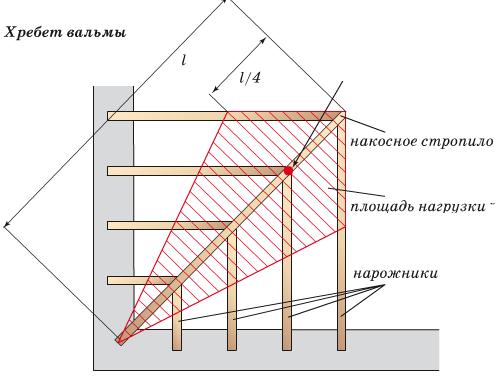 Площадь нагрузки вальмовой крыши