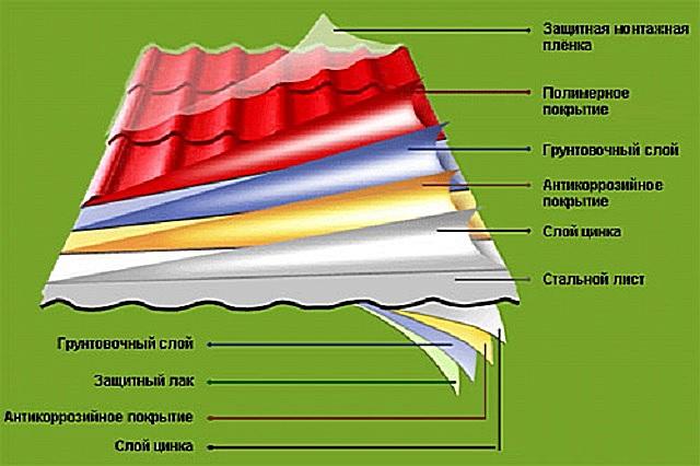 Строение листа металлочерепицы
