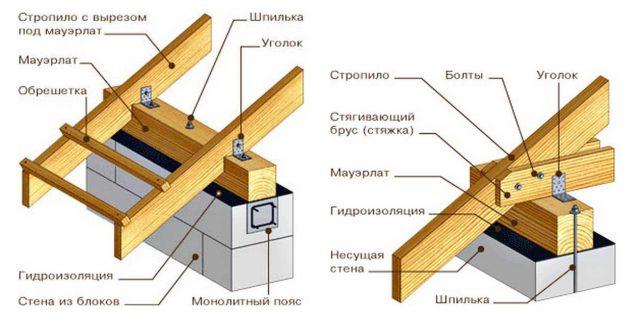 Устройство стропил двускатной крыши