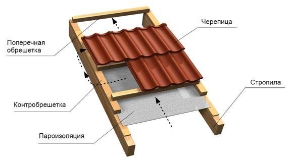 Металлочерепицу гидроизоляция монтаж под