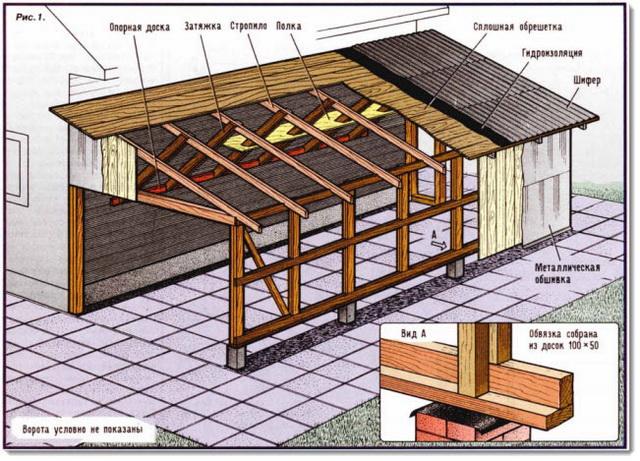 Устройство шиферной крыши гаража