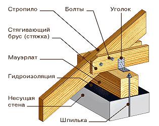 Стропильная схема крепления двускатной крыши