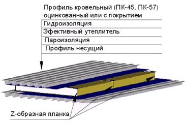Схема монтажа кровли из профнастила