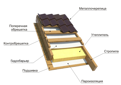 Схема монтажа крыши