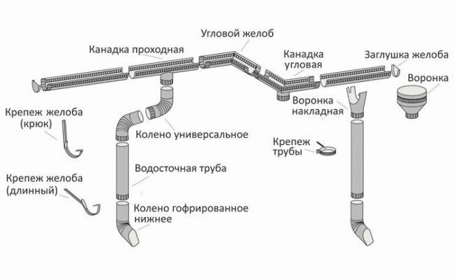 Схема металлического водостока для крыши