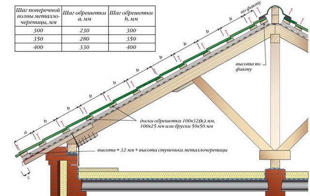 Установка стропил и обрешетки под металлочерепицу