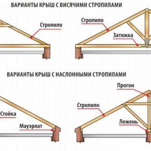Варианты крыш с висячими и наклонными стропилами