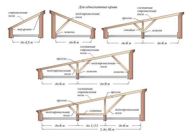 Конструкция стропил односкатной крыши