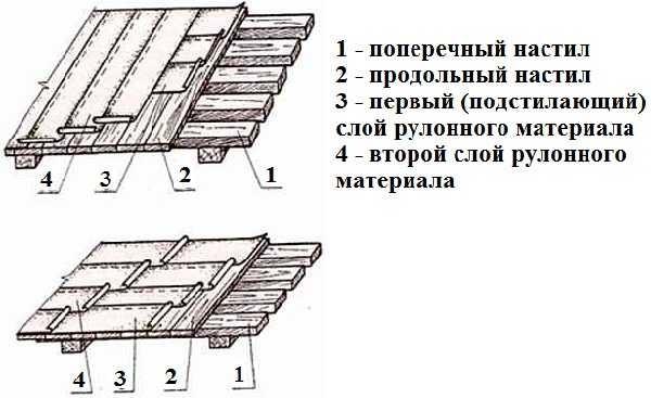 Укладка рубероида в два слоя