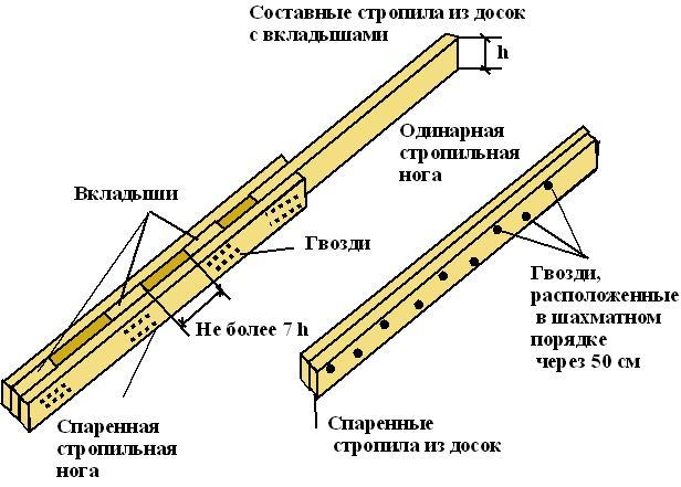 Монтаж опор для стропил вальмовой крыши