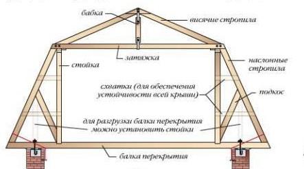 Схема ломаной мансардной крыши