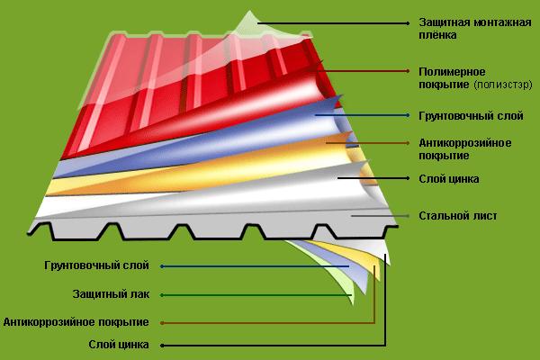 Схема структуры профнастила