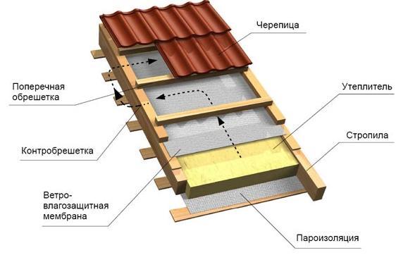 Ванной в гидроизоляция пола деревянном в доме
