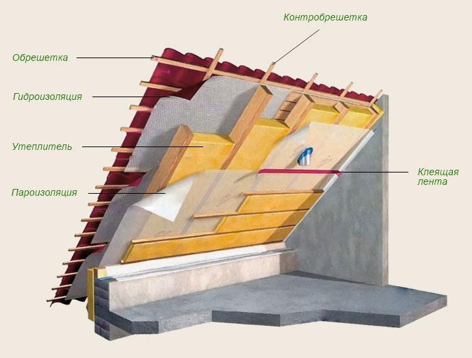 Схема внутреннего утепления крыши мансарды