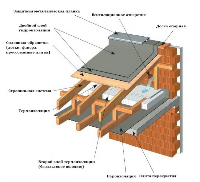 Примыкание односкатной крыши к стене