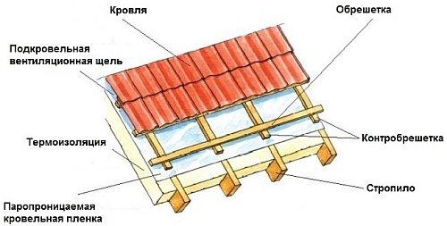 1399847135_6-krovelnyj-pirog
