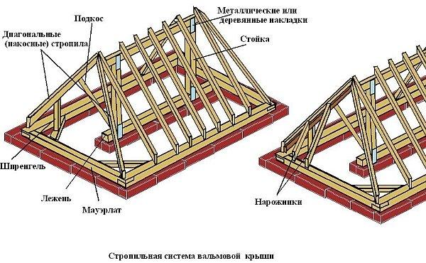 Вальмовая крыша с наслонными стропилами