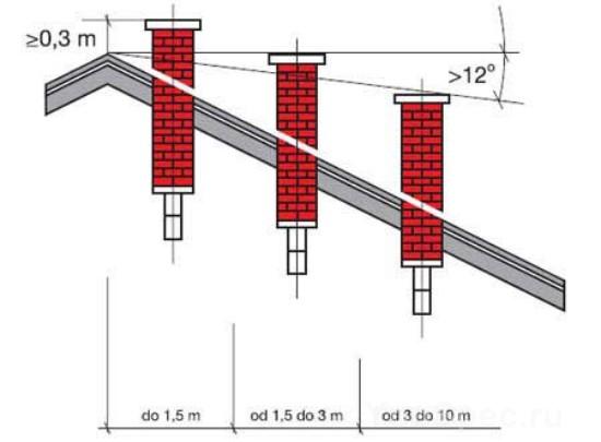 Расположение дымохода относительно конька крыши