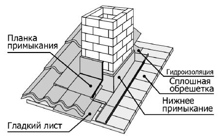 Схема вывода квадратной трубы из кирпича