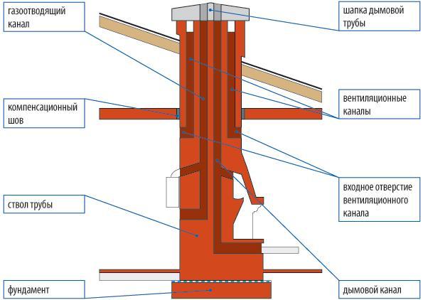 Схема устройства дымохода из кирпича