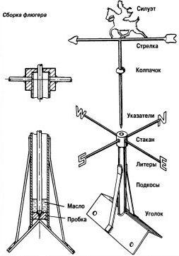 Схема сборки составных частей