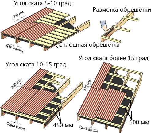 Правильная укладка шифера на крышу