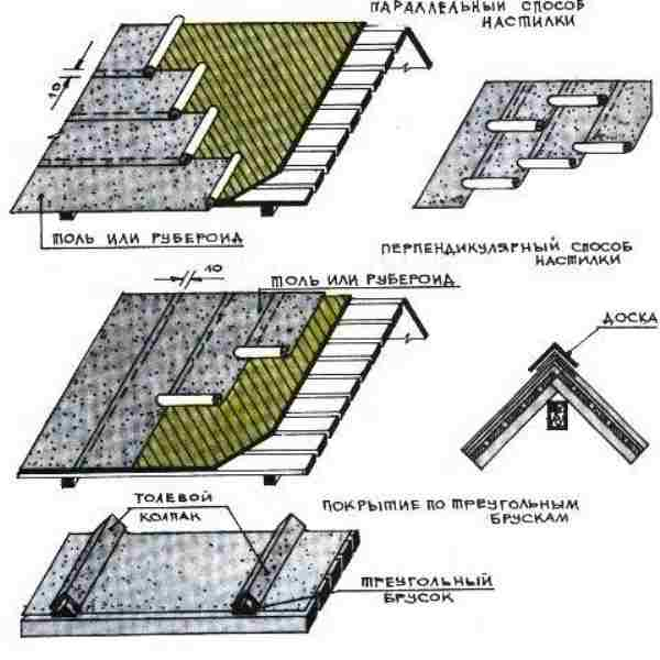 Инструкция по укладке рубероида