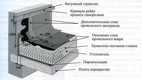 Схема устройства пирога для наплавляемой мягкой кровли