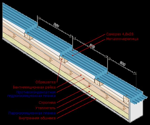 шаг обрешетки металлочерепицы