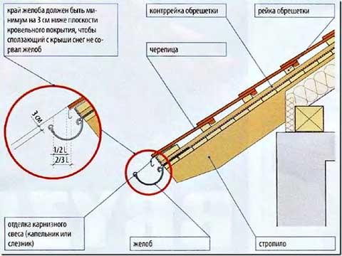 Схема монтажа желобов водосточной системы