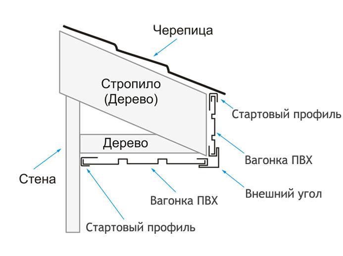 Схема подшивки свеса вагонкой