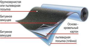 Сертификат основит гидроизоляция