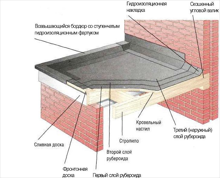 Клея высыхания плиточного