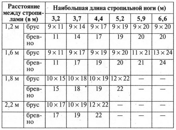 Таблица размеров деревянных стропил